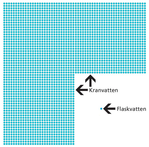 vatten-diagram