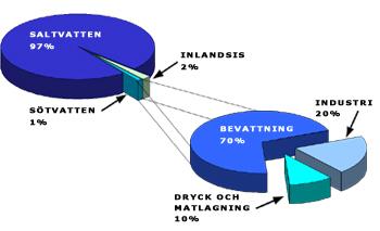 Vatten_Diagram2