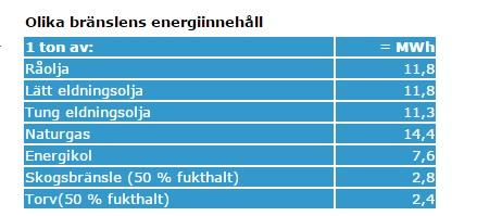 energivärde olja-torv
