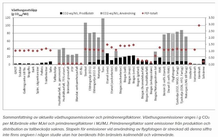Sammanfattning - emissioner,energifaktorer
