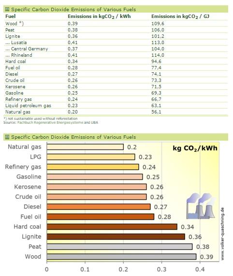 utsläpp-olika-ämnen