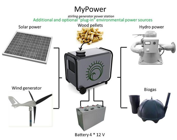 mypower2